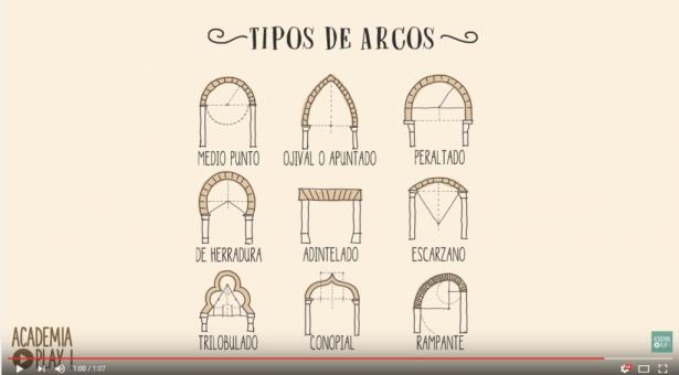 VIDEO: Tipos de Arcos