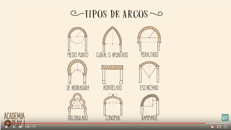 Video Tipos De Arcos