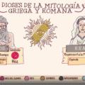 VIDEO: Dioses de la mitología griega y romana