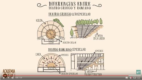 VIDEO: Diferencias arquitectónicas entre el Teatro griego y el Teatro romano